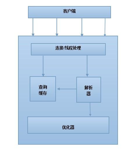 mysql架构图和innodb结构图-airmy-chinaunix博客